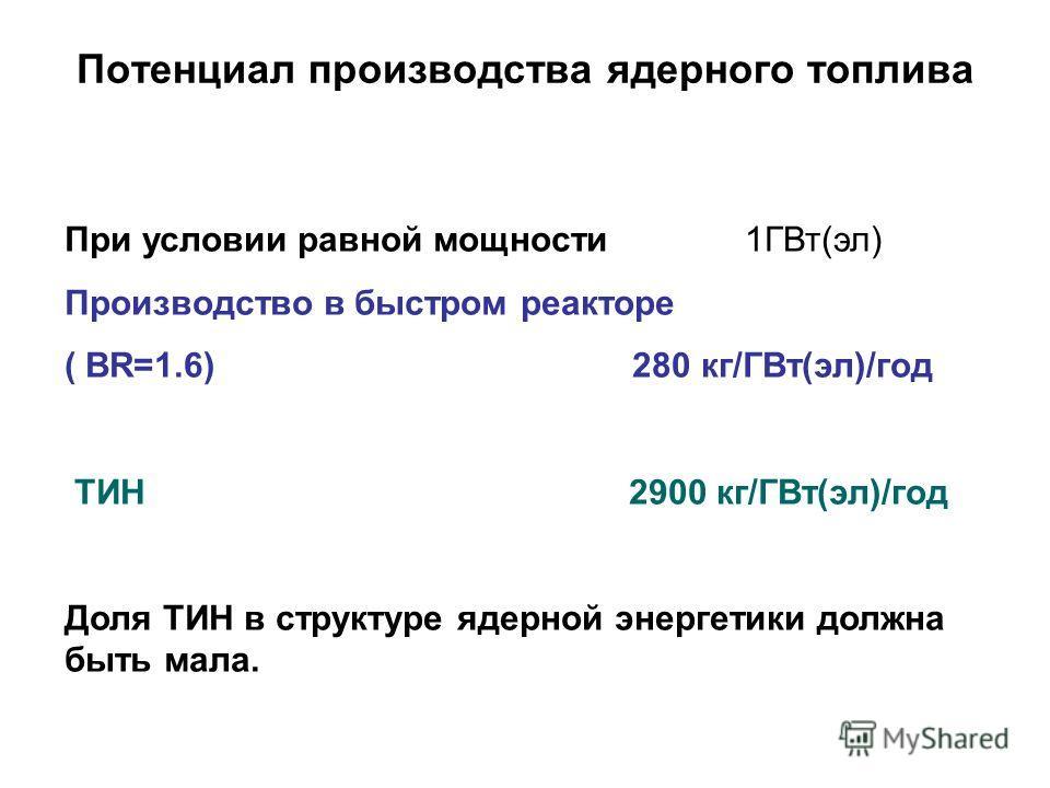 Потенциал производства ядерного топлива При условии равной мощности 1ГВт(эл) Производство в быстром реакторе ( BR=1.6) 280 кг/ГВт(эл)/год ТИН 2900 кг/ГВт(эл)/год Доля ТИН в структуре ядерной энергетики должна быть мала.