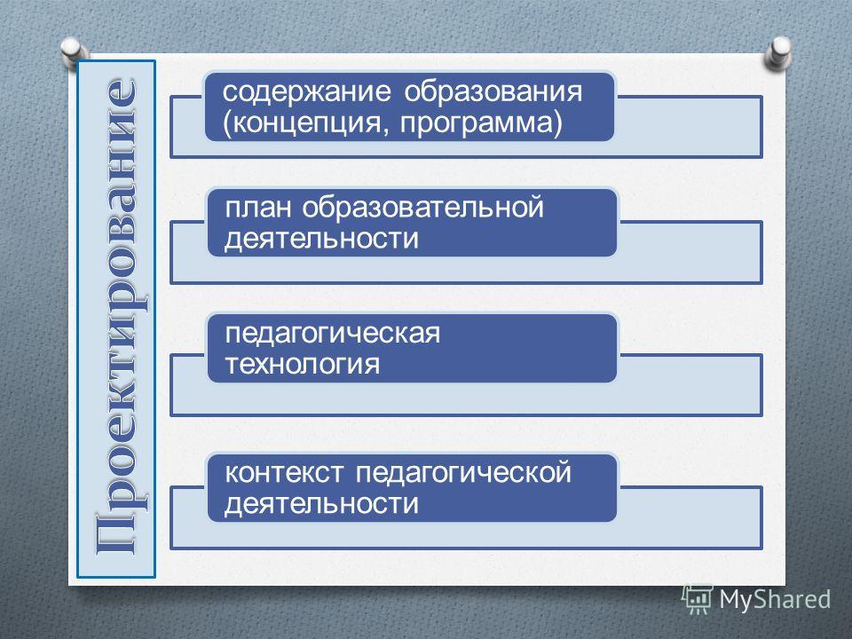 содержание образования (концепция, программа) план образовательной деятельности педагогическая технология контекст педагогической деятельности