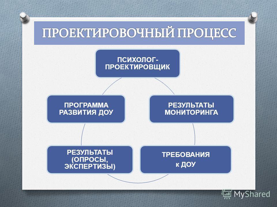 ПСИХОЛОГ- ПРОЕКТИРОВЩИК РЕЗУЛЬТАТЫ МОНИТОРИНГА ТРЕБОВАНИЯ к ДОУ РЕЗУЛЬТАТЫ (ОПРОСЫ, ЭКСПЕРТИЗЫ) ПРОГРАММА РАЗВИТИЯ ДОУ