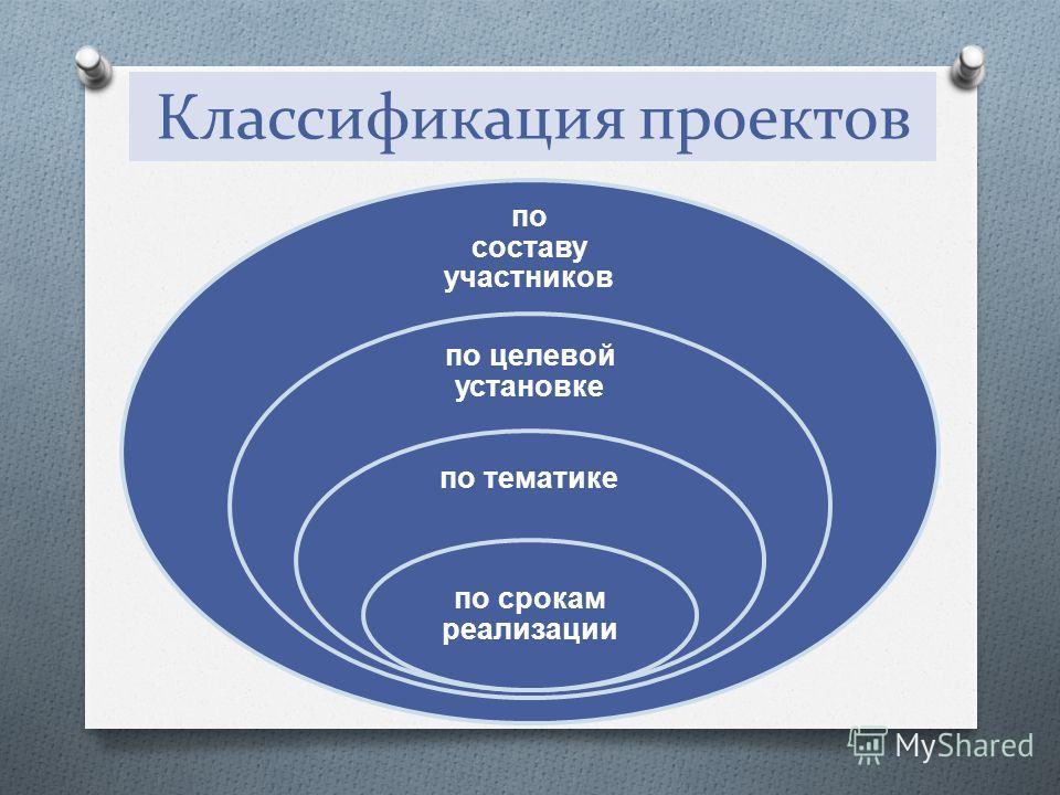 Классификация проектов по составу участников по целевой установке по тематике по срокам реализации