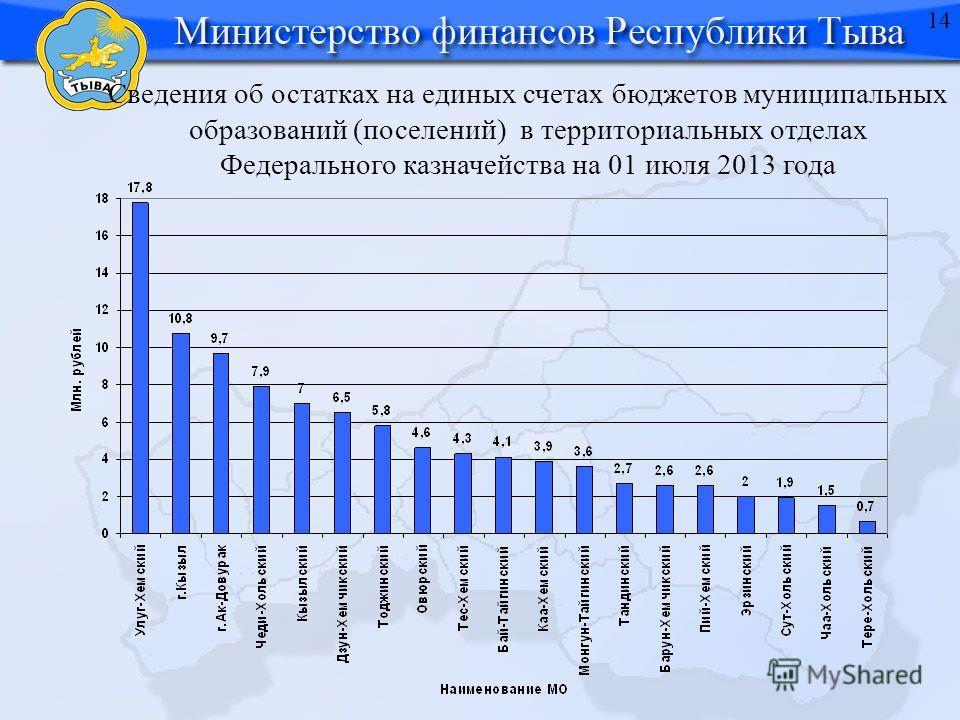 Сведения об остатках на единых счетах бюджетов муниципальных образований (поселений) в территориальных отделах Федерального казначейства на 01 июля 2013 года 14
