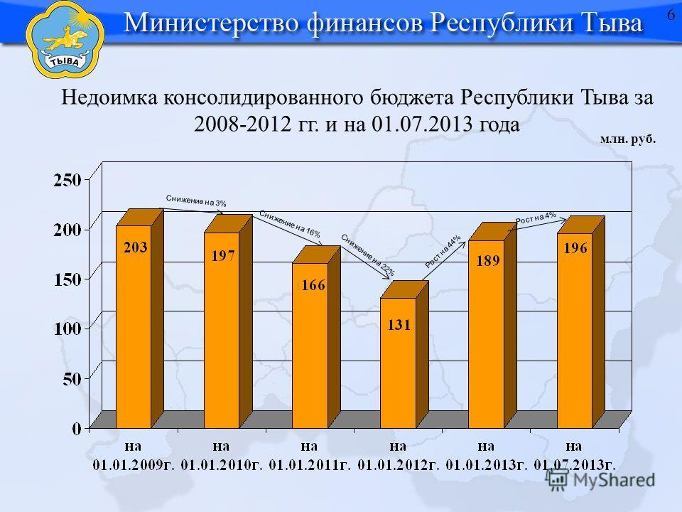 Недоимка консолидированного бюджета Республики Тыва за 2008-2012 гг. и на 01.07.2013 года млн. руб. Рост на 44% Снижение на 3% Снижение на 16% Снижение на 22% Рост на 4% 6