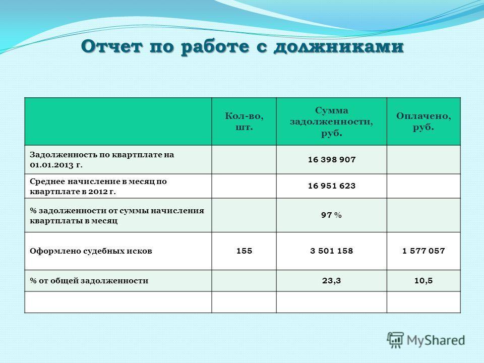 Отчет по работе с должниками Кол-во, шт. Сумма задолженности, руб. Оплачено, руб. Задолженность по квартплате на 01.01.2013 г. 16 398 907 Среднее начисление в месяц по квартплате в 2012 г. 16 951 623 % задолженности от суммы начисления квартплаты в м