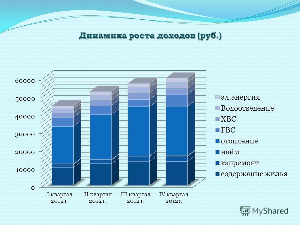 Динамика роста доходов (руб.)