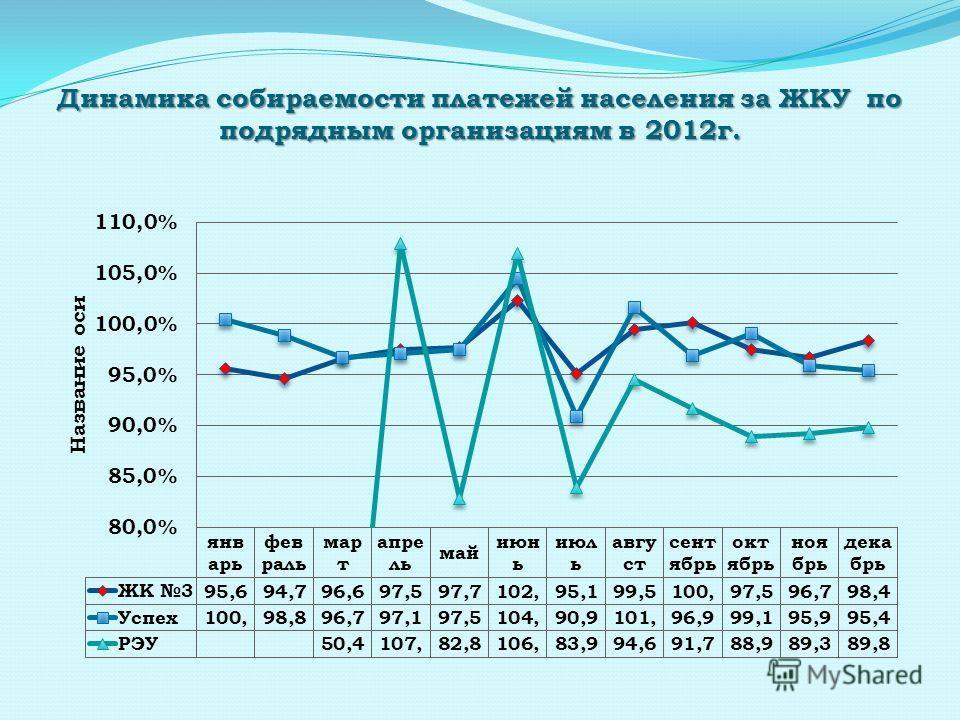 Динамика собираемости платежей населения за ЖКУ по подрядным организациям в 2012г.