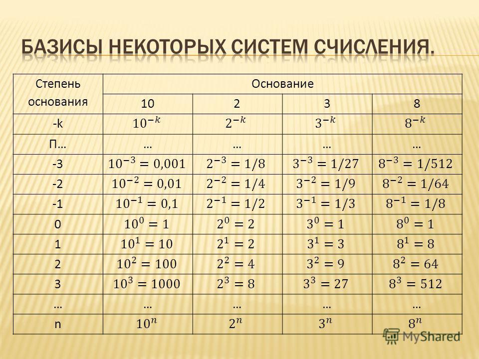 Степень основания Основание 10238 -k-k П…………… -3 -2 0 1 2 3 …………… n
