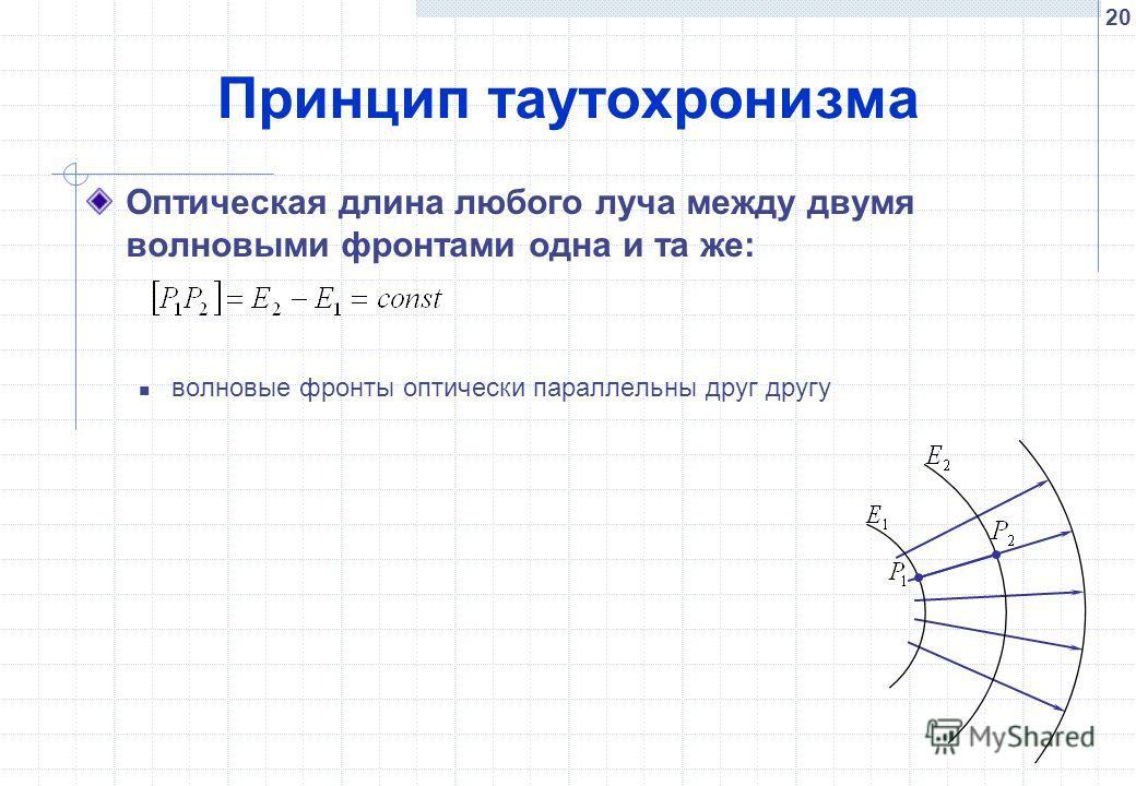 20 Принцип таутохронизма Оптическая длина любого луча между двумя волновыми фронтами одна и та же: волновые фронты оптически параллельны друг другу