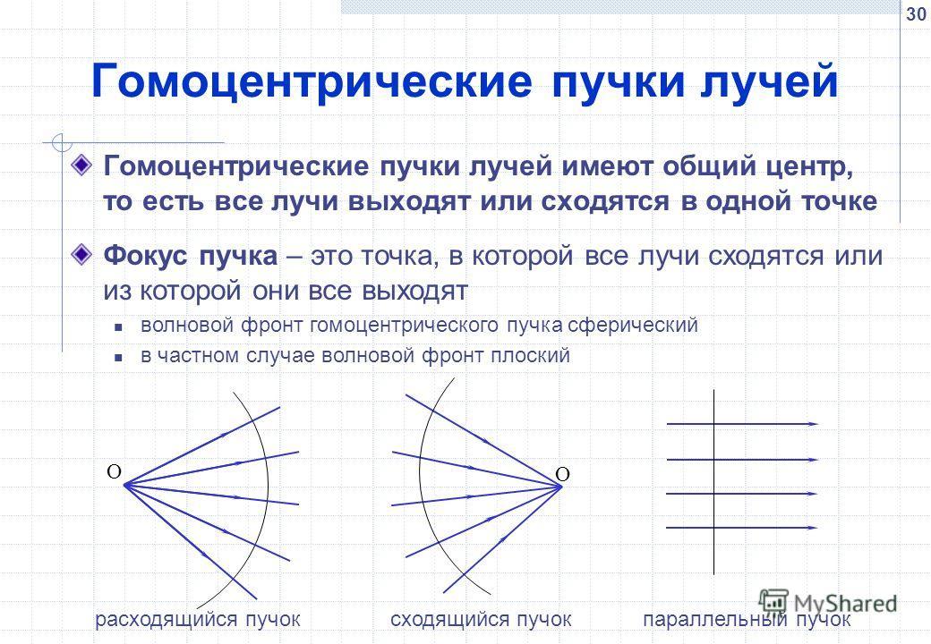 30 Гомоцентрические пучки лучей Гомоцентрические пучки лучей имеют общий центр, то есть все лучи выходят или сходятся в одной точке расходящийся пучок сходящийся пучок параллельный пучок О О Фокус пучка – это точка, в которой все лучи сходятся или из