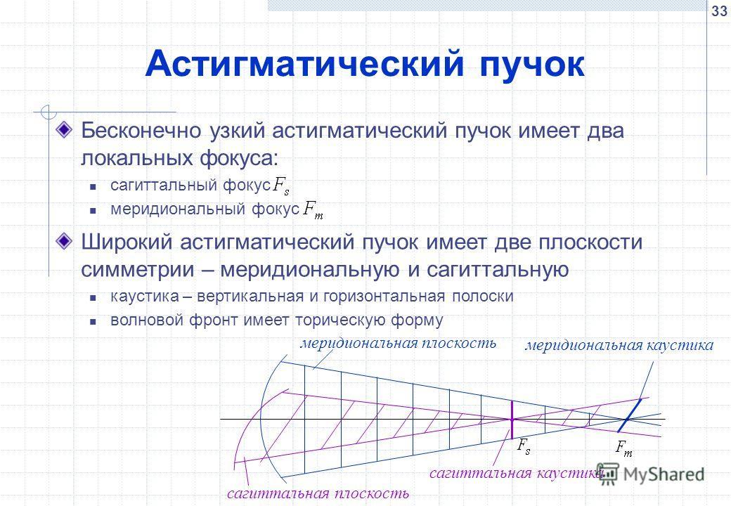 33 Астигматический пучок Бесконечно узкий астигматический пучок имеет два локальных фокуса: сагиттальный фокус меридиональный фокус сагиттальная плоскость меридиональная плоскость меридиональная каустика сагиттальная каустика Широкий астигматический