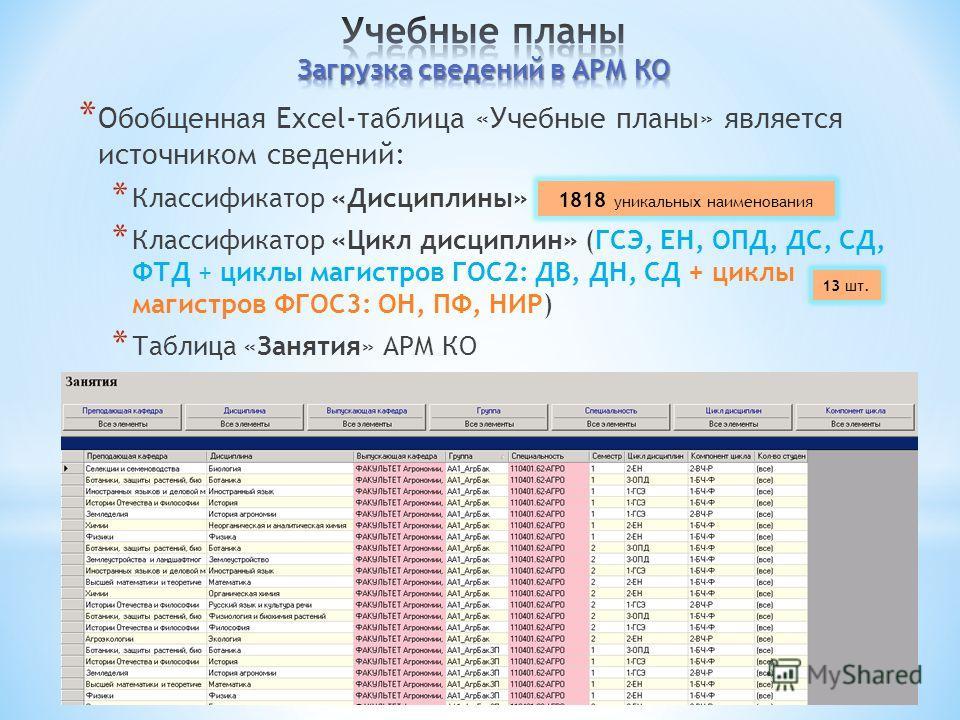 * Обобщенная Excel-таблица «Учебные планы» является источником сведений: * Классификатор «Дисциплины» * Классификатор «Цикл дисциплин» (ГСЭ, ЕН, ОПД, ДС, СД, ФТД + циклы магистров ГОС2: ДВ, ДН, СД + циклы магистров ФГОС3: ОН, ПФ, НИР) * Таблица «Заня