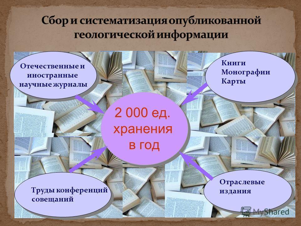 Пополнение и учет фонда Создание, пополнение и ведение электронного каталога Обеспечение сохранности накопленных информационных ресурсов Справочно-информационное обслуживание