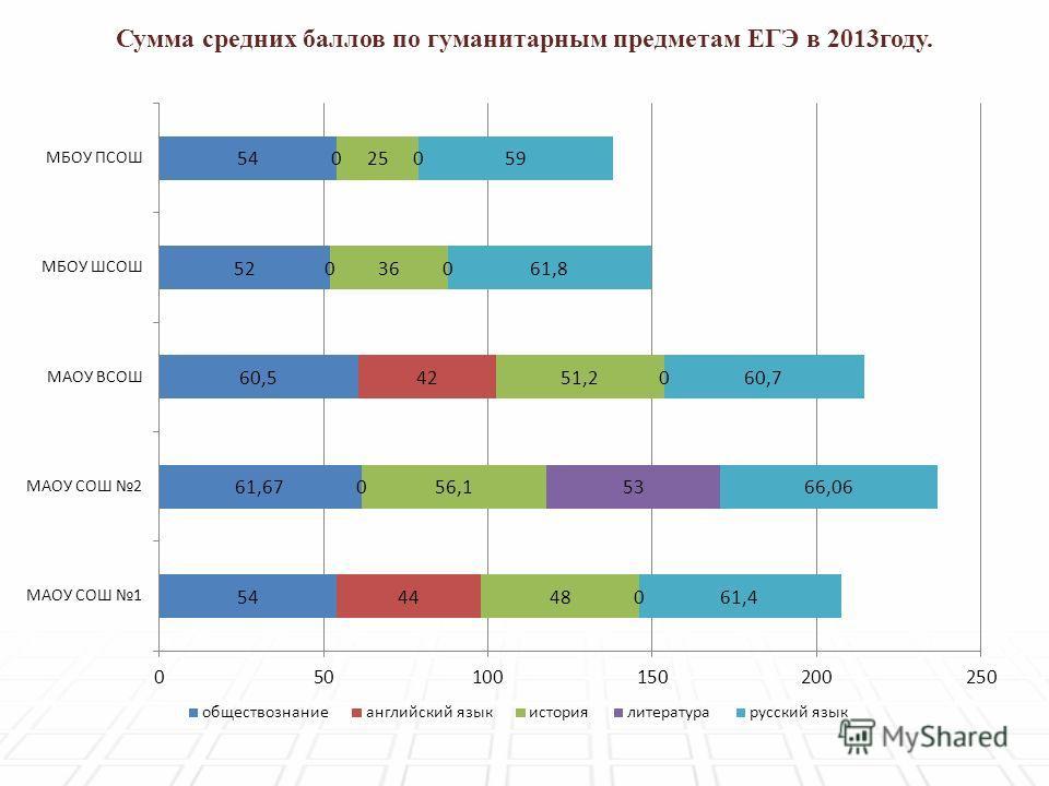 Сумма средних баллов по гуманитарным предметам ЕГЭ в 2013году.
