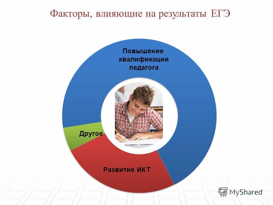 Повышение квалификации педагога Развитие ИКТ Другое Факторы, влияющие на результаты ЕГЭ
