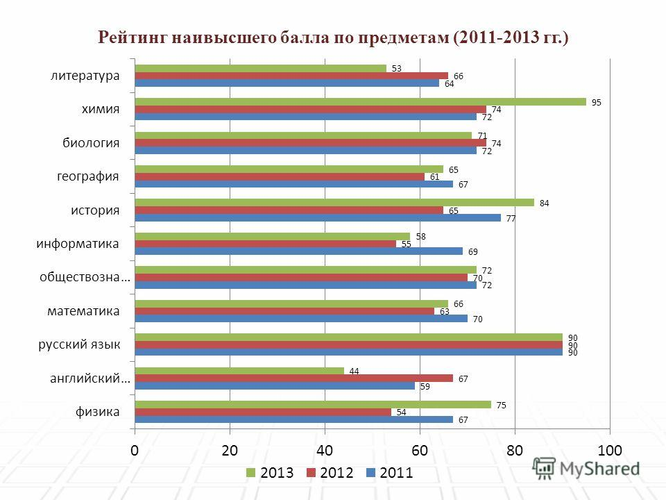 Рейтинг наивысшего балла по предметам (2011-2013 гг.)
