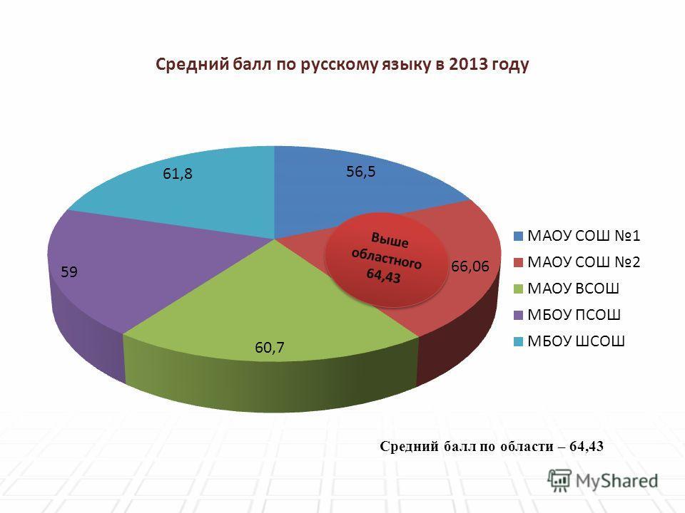 Средний балл по русскому языку в 2013 году