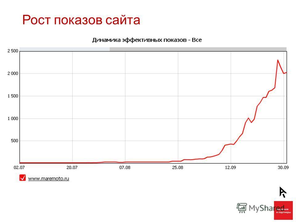 Рост показов сайта