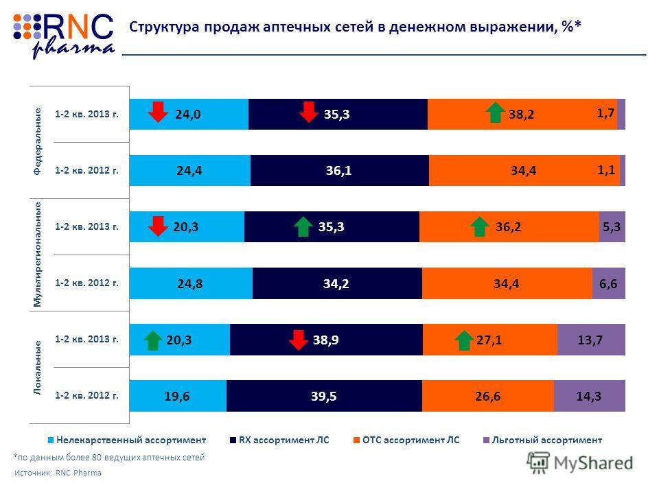 Структура продаж аптечных сетей в денежном выражении, %* Источник: RNC Pharma *по данным более 80 ведущих аптечных сетей