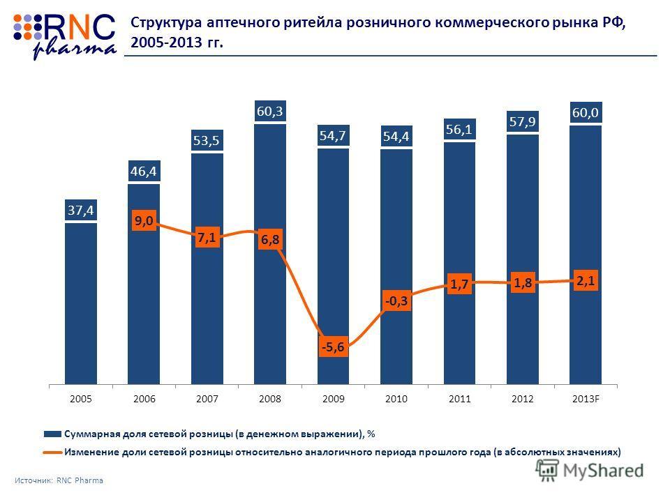 Структура аптечного ритейла розничного коммерческого рынка РФ, 2005-2013 гг. Источник: RNC Pharma