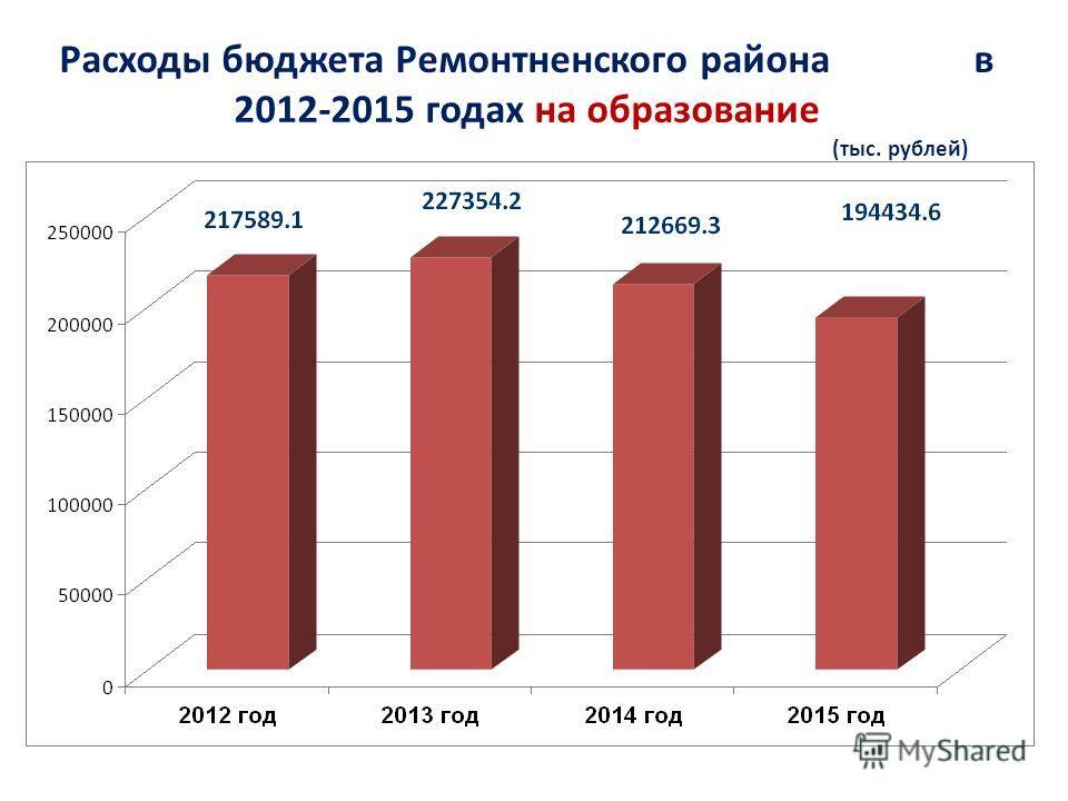 Расходы бюджета Ремонтненского района в 2012-2015 годах на образование (тыс. рублей)