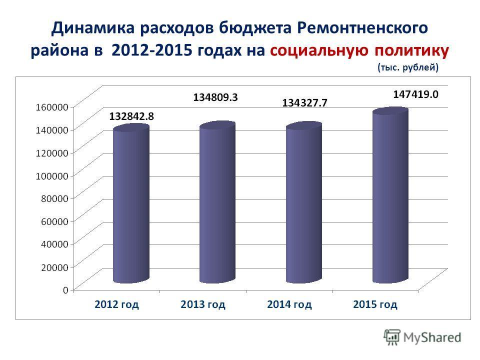 Динамика расходов бюджета Ремонтненского района в 2012-2015 годах на социальную политику (тыс. рублей)