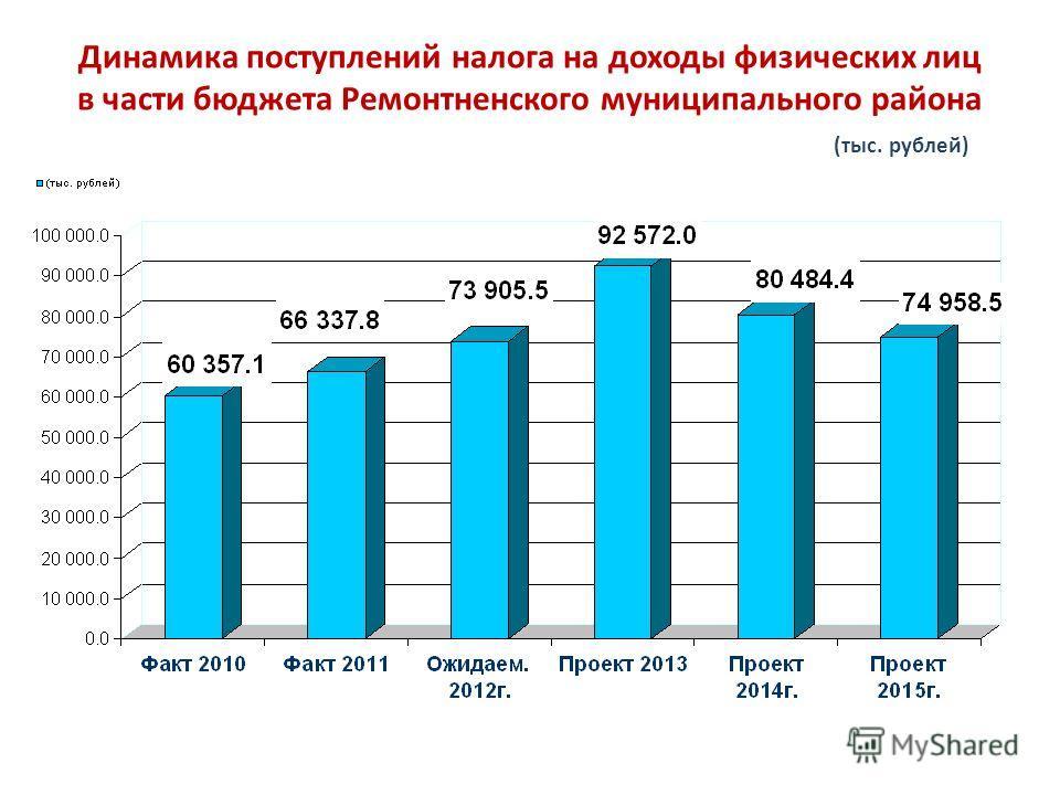 Динамика поступлений налога на доходы физических лиц в части бюджета Ремонтненского муниципального района (тыс. рублей)