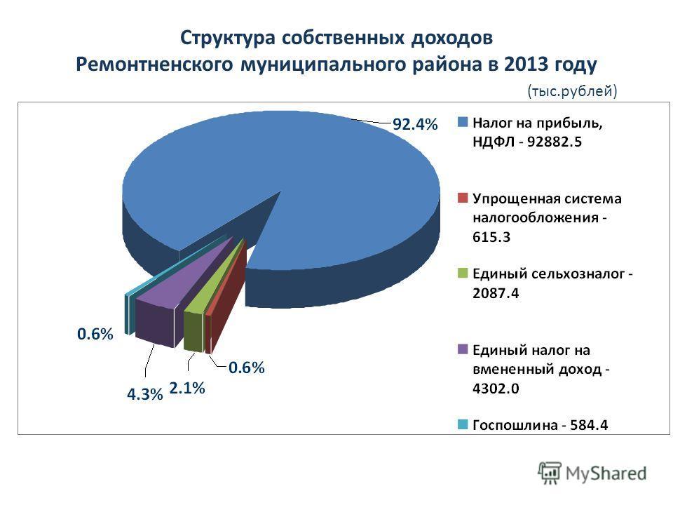 Структура собственных доходов Ремонтненского муниципального района в 2013 году (тыс.рублей)