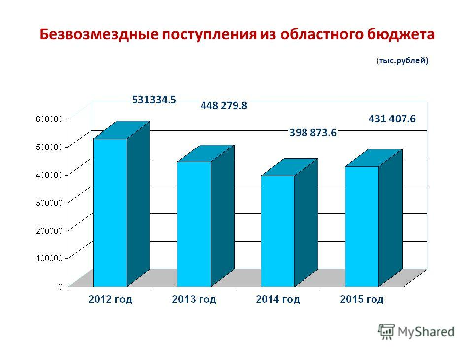 Безвозмездные поступления из областного бюджета (тыс.рублей)