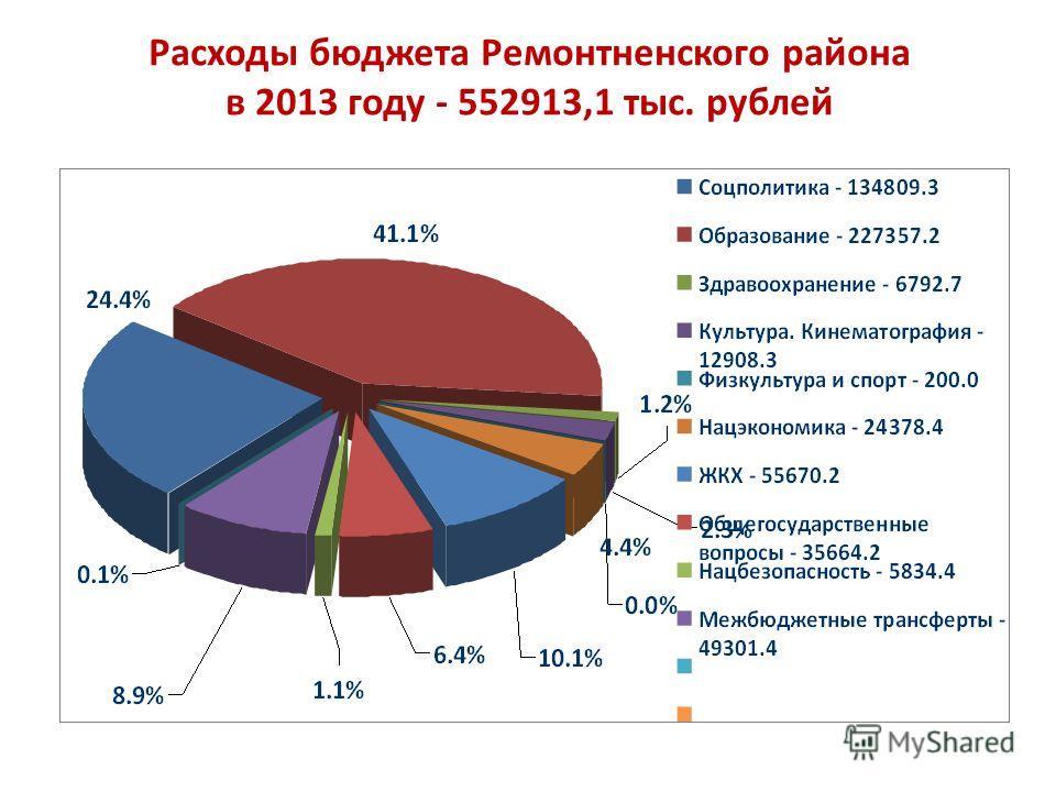 Расходы бюджета Ремонтненского района в 2013 году - 552913,1 тыс. рублей