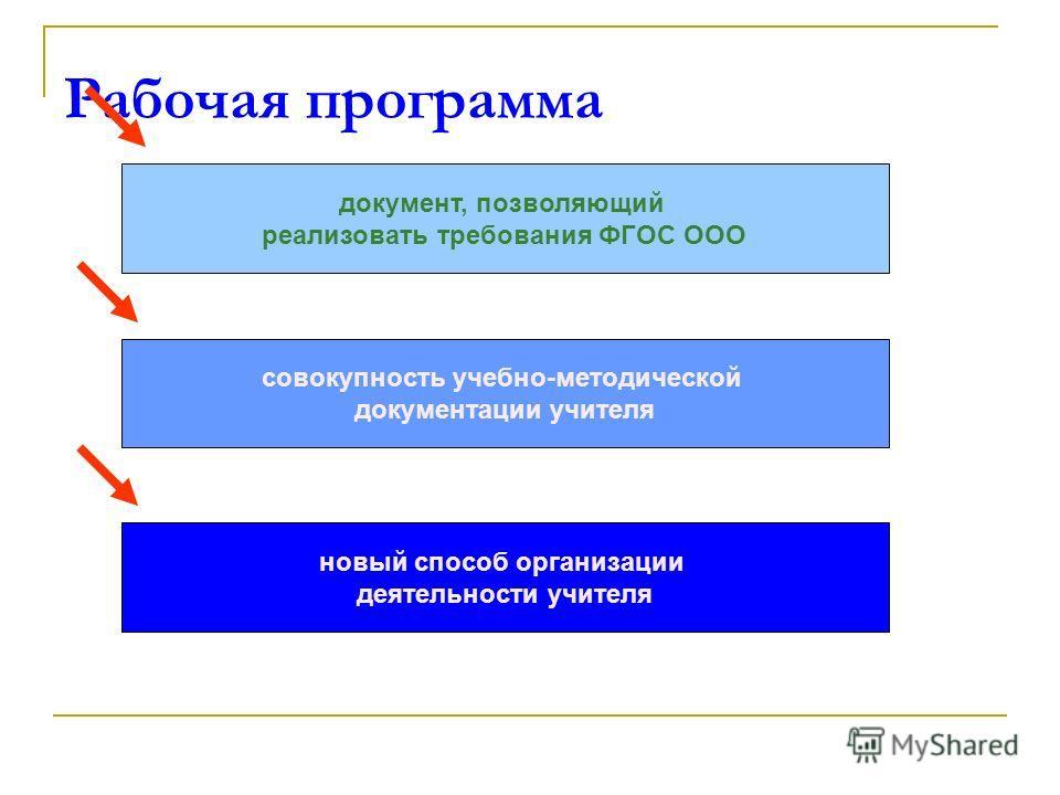 Рабочая программа документ, позволяющий реализовать требования ФГОС ООО совокупность учебно-методической документации учителя новый способ организации деятельности учителя