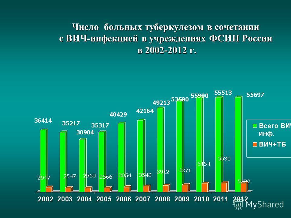 Число больных туберкулезом в сочетании с ВИЧ-инфекцией в учреждениях ФСИН России в 2002-2012 г.