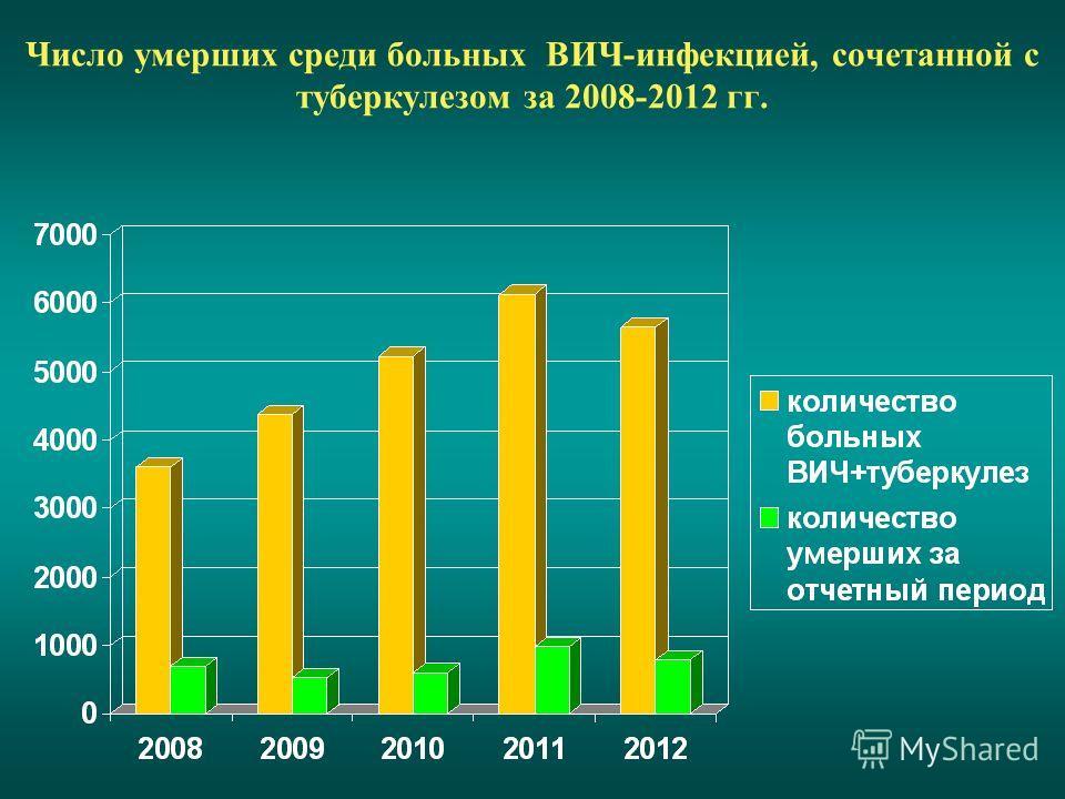 Число умерших среди больных ВИЧ-инфекцией, сочетанной с туберкулезом за 2008-2012 гг.