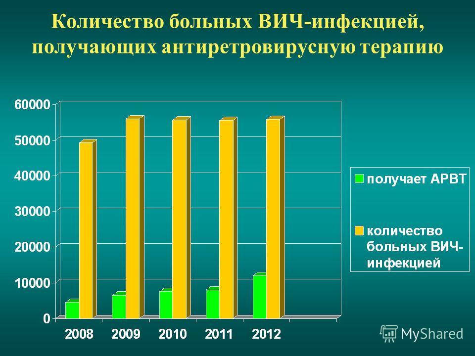 Количество больных ВИЧ-инфекцией, получающих антиретровирусную терапию