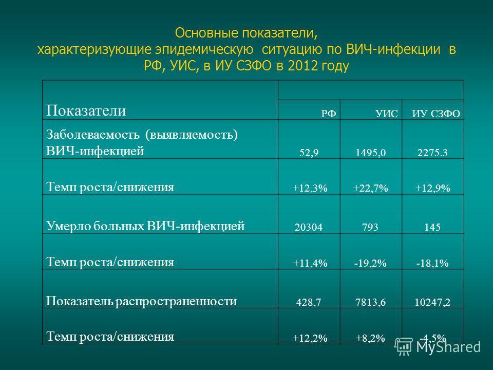 Основные показатели, характеризующие эпидемическую ситуацию по ВИЧ-инфекции в РФ, УИС, в ИУ СЗФО в 2012 году Показатели РФУИСИУ СЗФО Заболеваемость (выявляемость) ВИЧ-инфекцией 52,91495,02275.3 Темп роста/снижения +12,3%+22,7%+12,9% Умерло больных ВИ