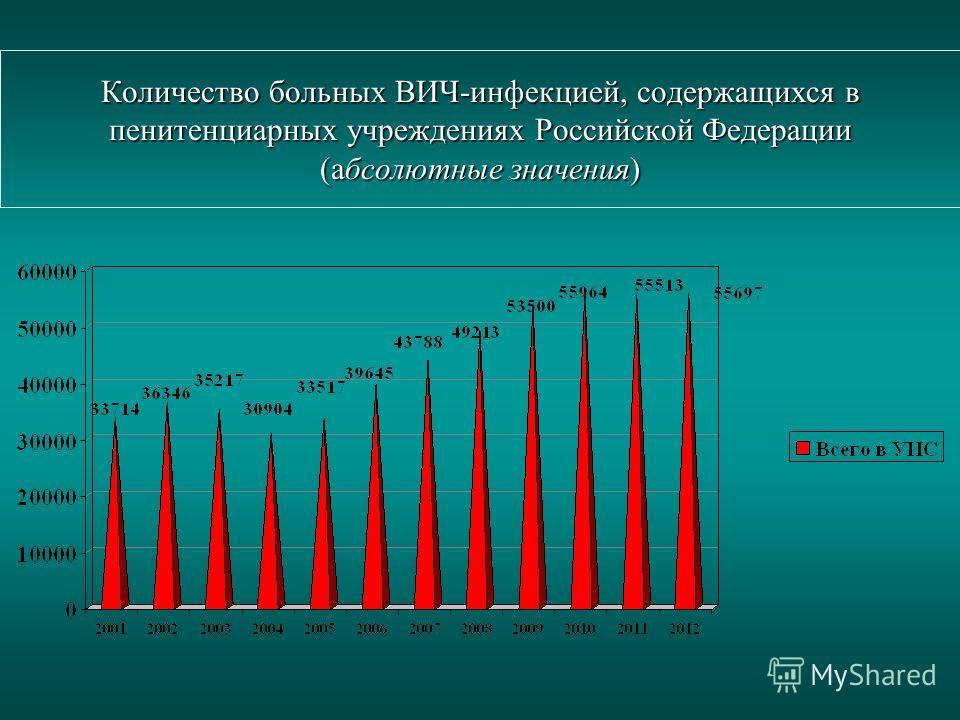 Количество больных ВИЧ-инфекцией, содержащихся в пенитенциарных учреждениях Российской Федерации (абсолютные значения)