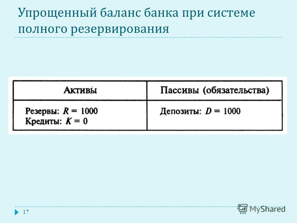 Упрощенный баланс банка при системе полного резервирования 17