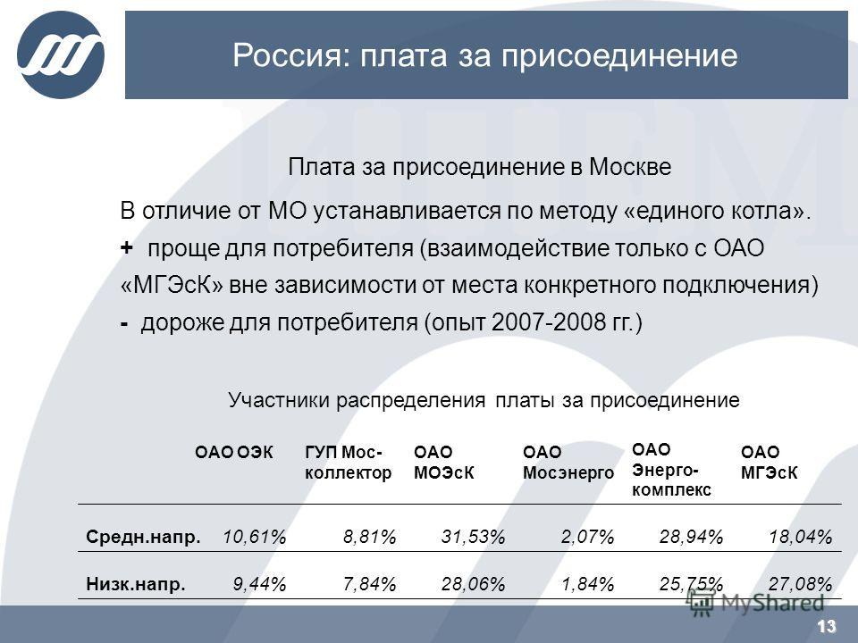 13 Россия: плата за присоединение Плата за присоединение в Москве 13 В отличие от МО устанавливается по методу «единого котла». + проще для потребителя (взаимодействие только с ОАО «МГЭсК» вне зависимости от места конкретного подключения) - дороже дл