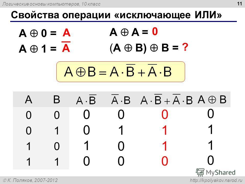 Логические основы компьютеров, 10 класс К. Поляков, 2007-2012 http://kpolyakov.narod.ru 11 Свойства операции «исключающее ИЛИ» A A = (A B) B = A 0 = A 1 = A 0 ? AB А B 00 01 10 11 0 0 1 0 0 1 0 0 0 1 1 0 0 1 1 0 A