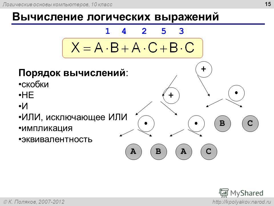 Логические основы компьютеров, 10 класс К. Поляков, 2007-2012 http://kpolyakov.narod.ru 15 Вычисление логических выражений Порядок вычислений: скобки НЕ И ИЛИ, исключающее ИЛИ импликация эквивалентность AB + + BC AС 1 4 2 5 3
