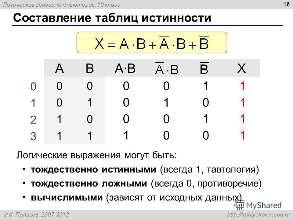 Логические основы компьютеров, 10 класс К. Поляков, 2007-2012 http://kpolyakov.narod.ru 16 Составление таблиц истинности ABA·BA·BX 00 01 10 11 0 1 2 3 0 1 0 0 0 0 0 1 1 0 1 0 1 1 1 1 Логические выражения могут быть: тождественно истинными (всегда 1,