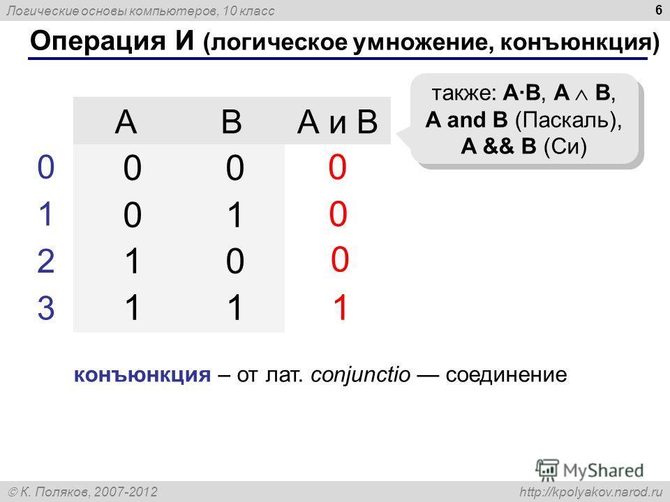 Логические основы компьютеров, 10 класс К. Поляков, 2007-2012 http://kpolyakov.narod.ru 6 Операция И (логическое умножение, конъюнкция) ABА и B 1 0 также: A·B, A B, A and B (Паскаль), A && B (Си) 00 01 10 11 0 1 2 3 0 0 конъюнкция – от лат. conjuncti