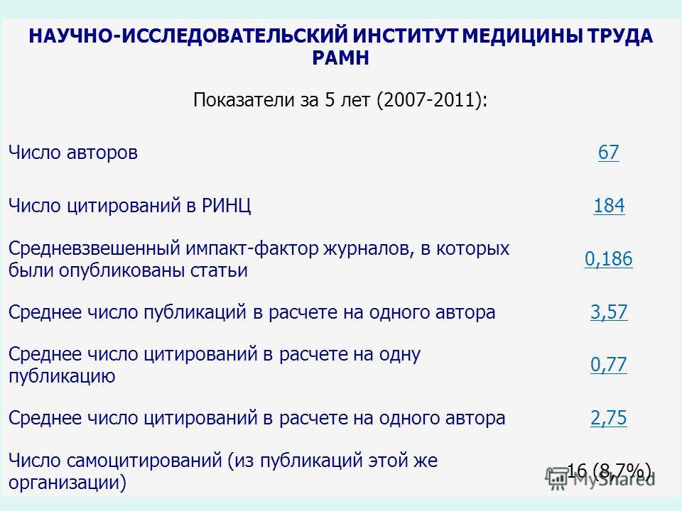 19 НАУЧНО-ИССЛЕДОВАТЕЛЬСКИЙ ИНСТИТУТ МЕДИЦИНЫ ТРУДА РАМН Показатели за 5 лет (2007-2011): Число авторов67 Число цитирований в РИНЦ184 Средневзвешенный импакт-фактор журналов, в которых были опубликованы статьи 0,186 Среднее число публикаций в расчете