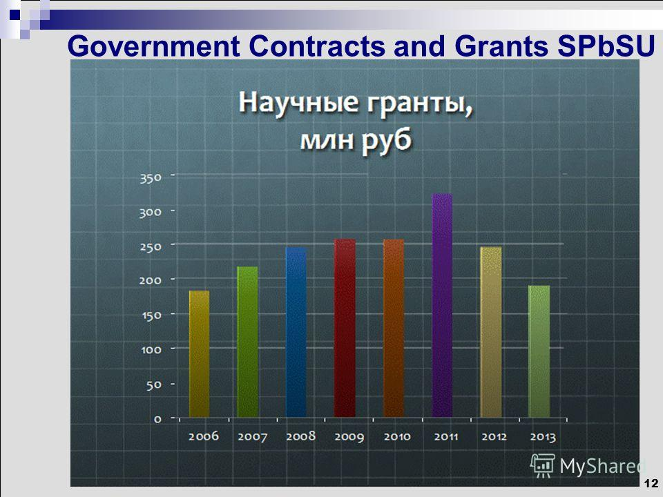 12 Government Contracts and Grants SPbSU