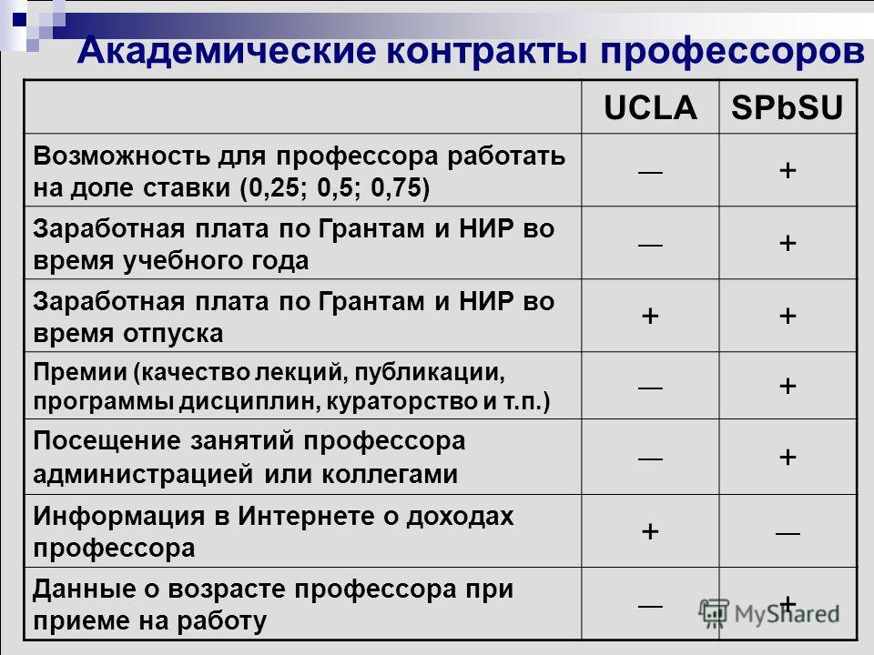 Академические контракты профессоров UCLASPbSU Возможность для профессора работать на доле ставки (0,25; 0,5; 0,75) + Заработная плата по Грантам и НИР во время учебного года + Заработная плата по Грантам и НИР во время отпуска ++ Премии (качество лек