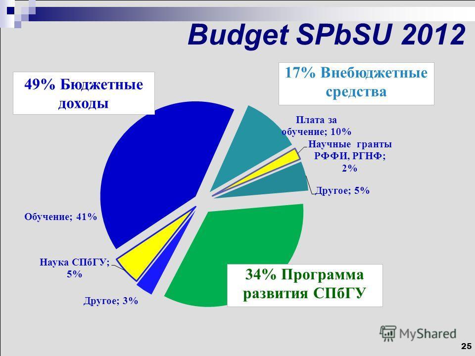 25 Budget SPbSU 2012 49% Бюджетные доходы 17% Внебюджетные средства 34% Программа развития СПбГУ