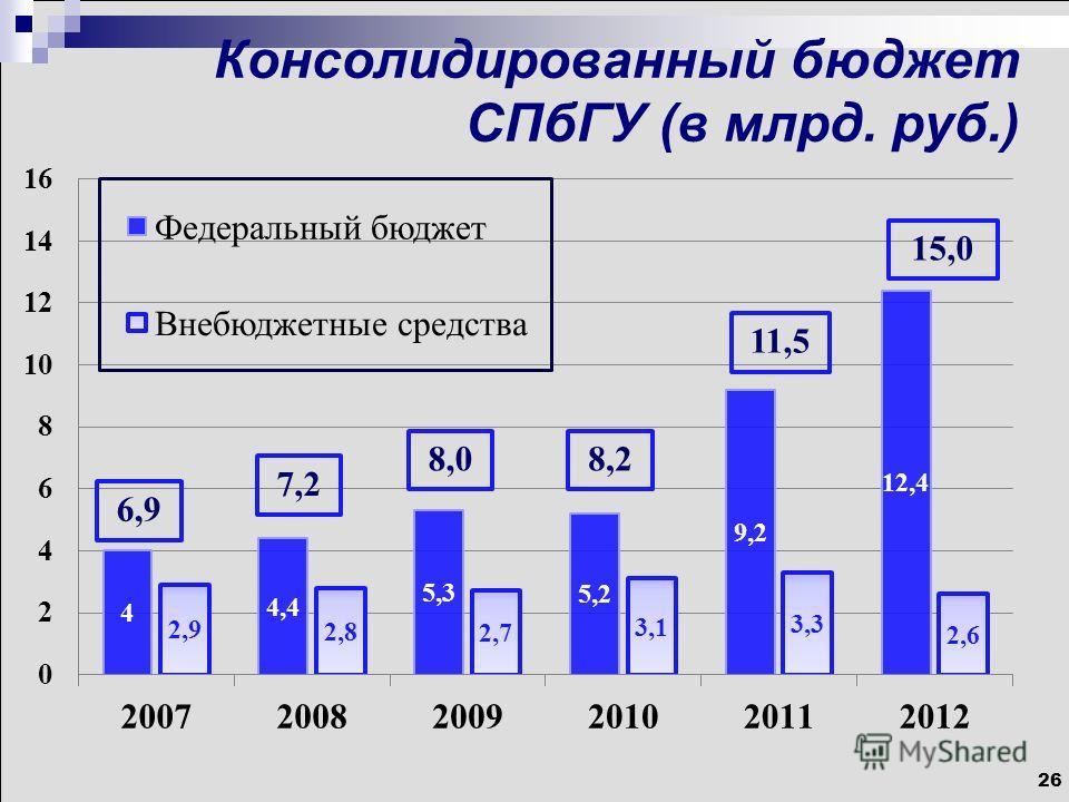 26 Консолидированный бюджет СПбГУ (в млрд. руб.) 6,9 7,2 8,08,2 11,5 15,0
