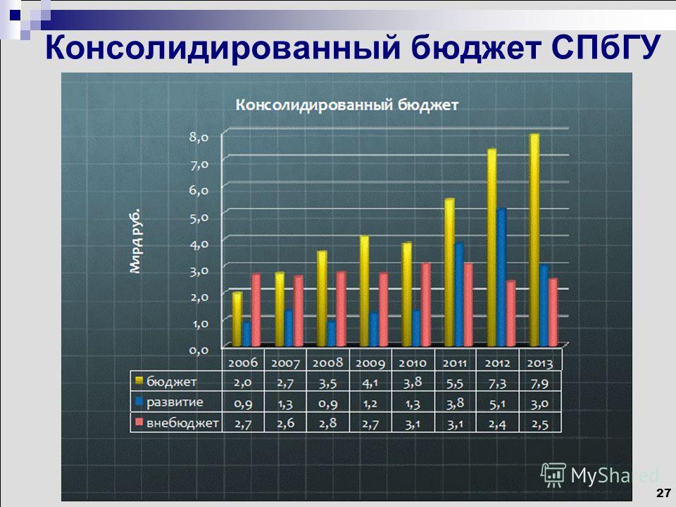 27 Консолидированный бюджет СПбГУ