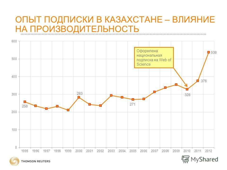 ОПЫТ ПОДПИСКИ В КАЗАХСТАНЕ – ВЛИЯНИЕ НА ПРОИЗВОДИТЕЛЬНОСТЬ Оформлена национальная подписка на Web of Science