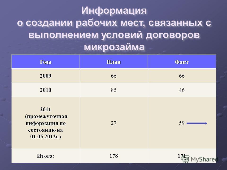 ГодаПланФакт20096666 20108546 2011 (промежуточная информация по состоянию на 01.05.2012г.) (промежуточная информация по состоянию на 01.05.2012г.)2759 Итого:178171