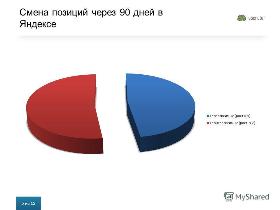 Смена позиций через 90 дней в Яндексе 5 из 15