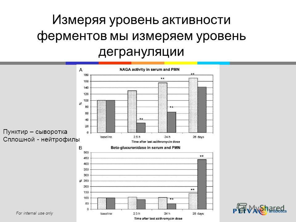 For internal use only Измеряя уровень активности ферментов мы измеряем уровень дегрануляции Пунктир – сыворотка Сплошной - нейтрофилы